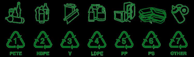 Recycling Codes im Überblick