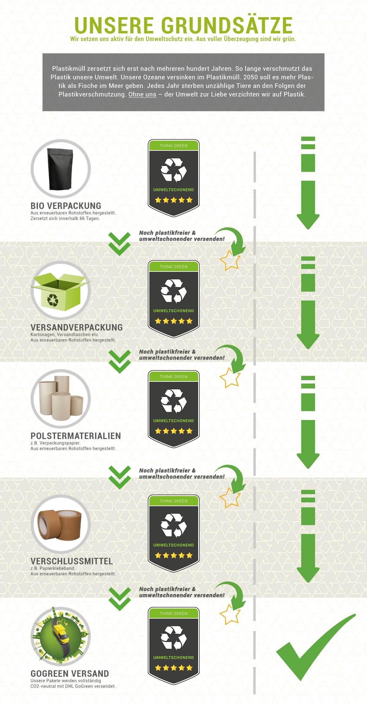 Gemeinsam gegen Plastikmüll