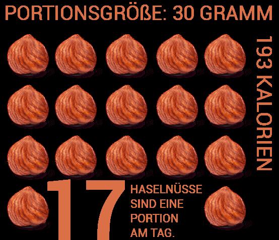Haselnusskerne zählen zu den 5 Portion am Tag dazu