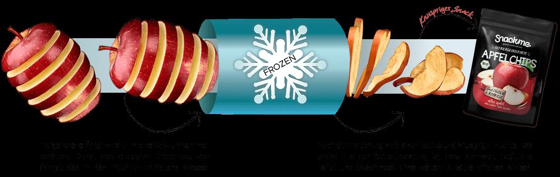 Gefriertrocknung Prozess Apfelchips