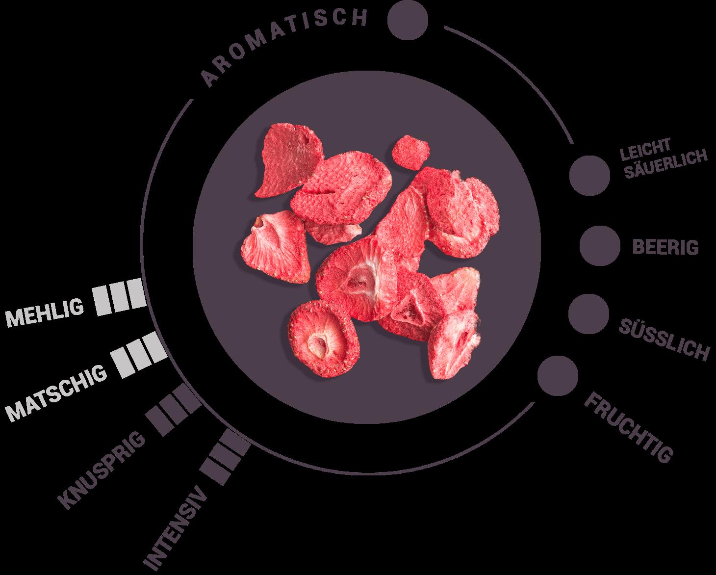 Gefriergetrocknete Erdbeeren Geschmack